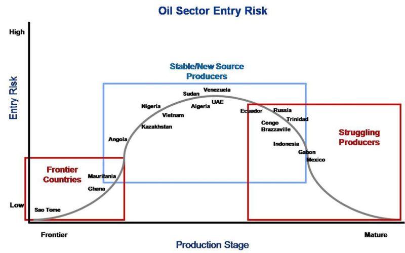 OilSectorEntryRisk