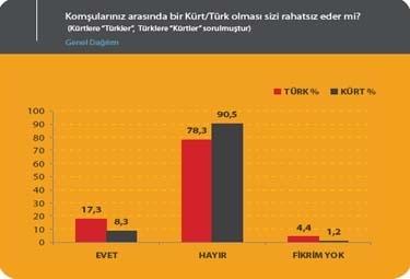 kurd_ankieta